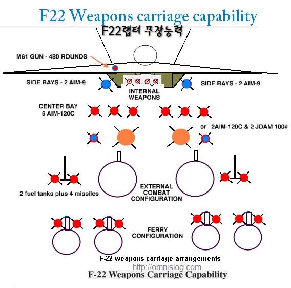 F22 무장능력 -F-22 Raptor Weapon Carriage Capacity