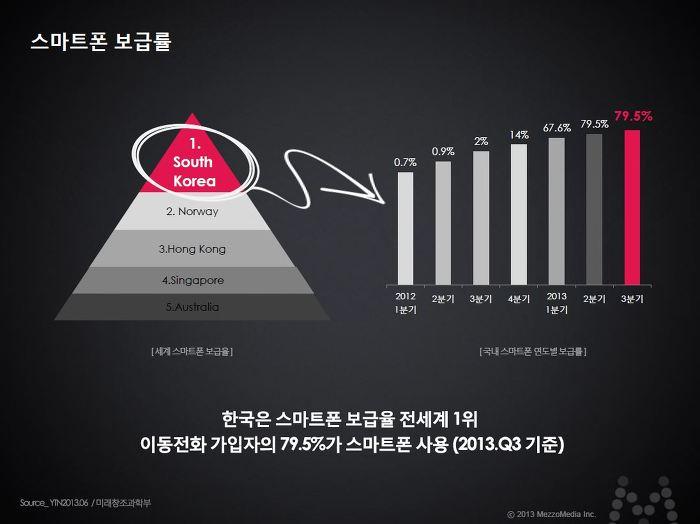 스마트폰 보급률 한국은 스마트폰 보급율 전세계 1위 이동전화 가입자의 79.5%가 스마트폰 사용