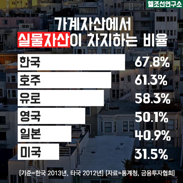 가계자산에서 실물자산이 차지하는 비율. 한국 67.8%.