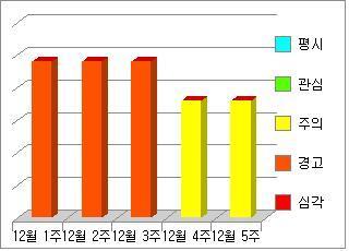 [빛스캔]2013.12월 월간 - 한국인터넷 위협분석- 공개용