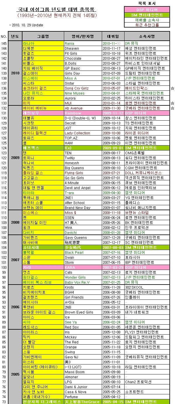 걸그룹 데뷔 연도(1993년~2010년)