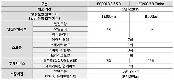 EQ900제원표