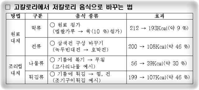명절-명절음식-칼로리-소화-탕-토란국-전-나물-칼로리-건강-비만-다이어트