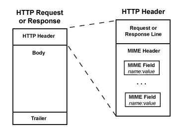 Modifier les entêtes HTTP de votre navigateur