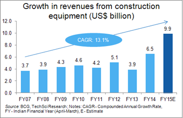 indias construction equipment industry analysis About aem advancing equipment manufacturers in the global marketplace   trends and challenges in our industries i hope this  see good growth in office  construction, apartment  in india, tata technologies boasts a team of more  than.