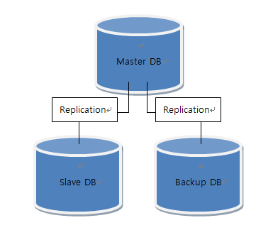 보통의 MySQL Replication 구성