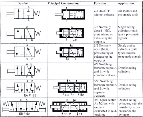 Bendix Air Brakes additionally Gr9 Technology 06 together with Relay 20control 20system moreover 4 Way 2 Position Air Valve Schematic together with Electrical Schematic Symbols Circuit Breaker. on basic pneumatic schematic drawings of circuits