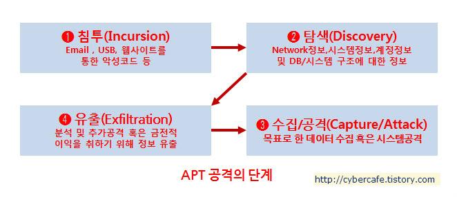 APT공격의 단계