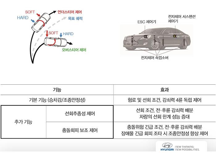 전자제어 서스펜션 시스템에 샤시통합 제어 기능을 융합한 GACS