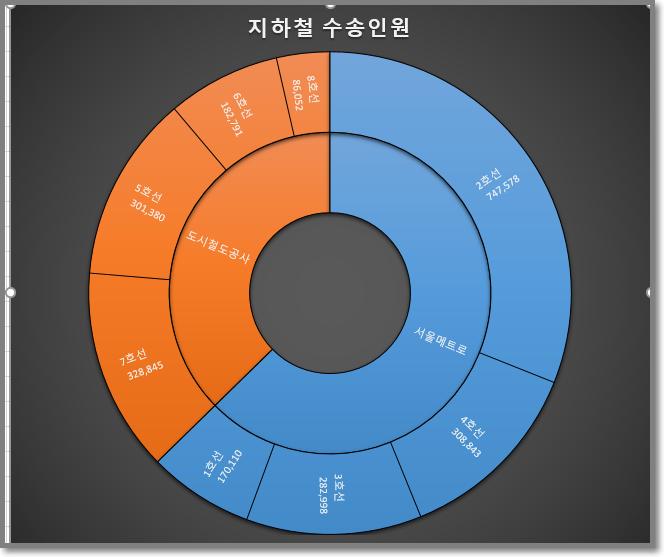 엑셀 선버스트 차트