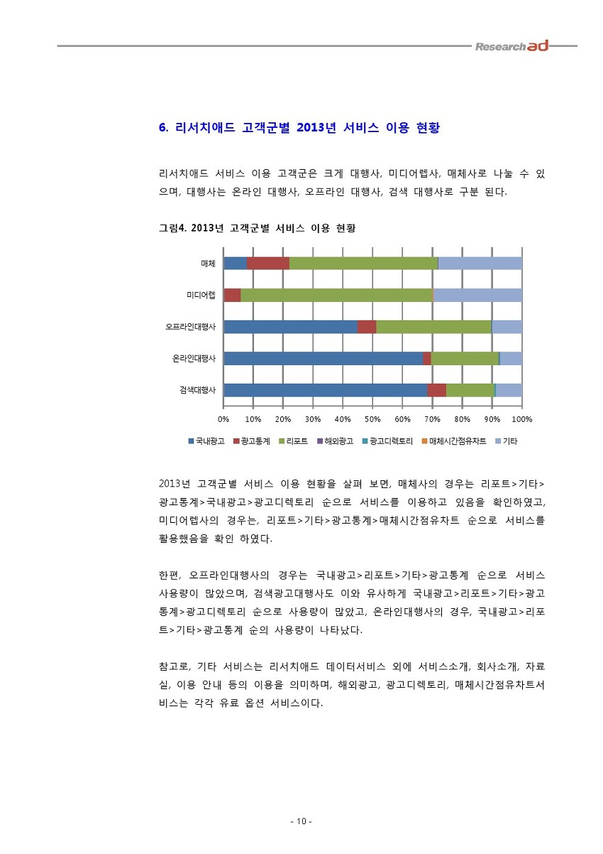 고객군별 2013년 서비스 이용 현황
