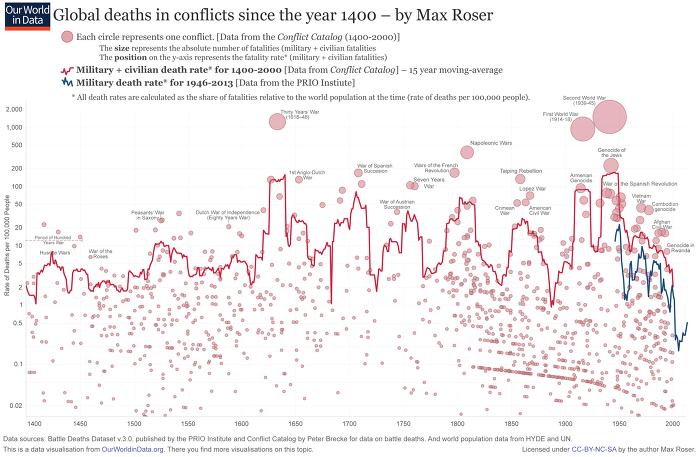 세계 분쟁 사망자 비율 - 1400년부터의 역사