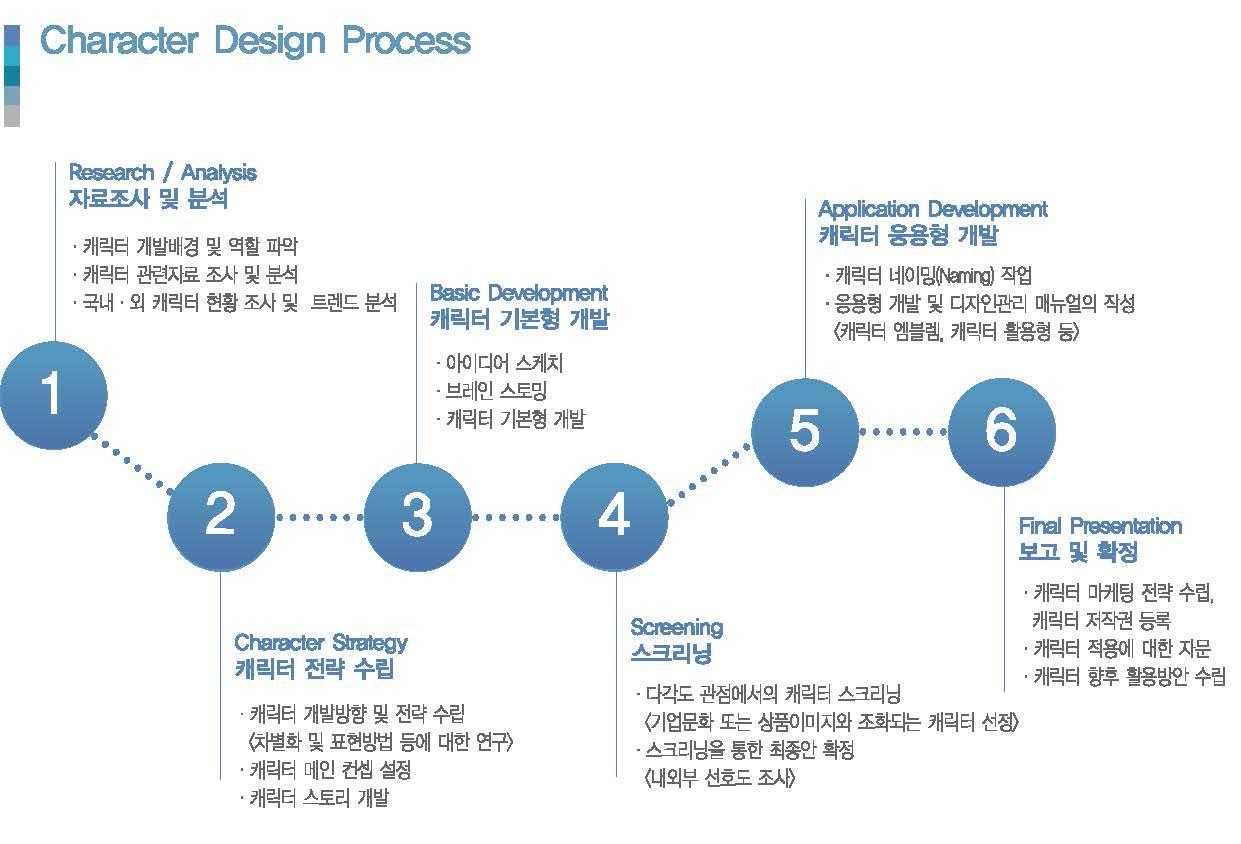 Jodesign Studio 캐릭터 디자인 프로세스