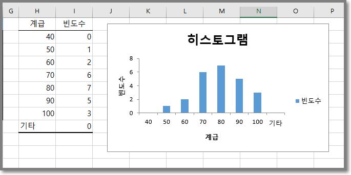 엑셀 도수분포표 히스토그램