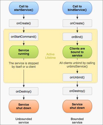 안드로이드 개발 서비스 바인딩 (Service Bind) 예제 구현하는 방법