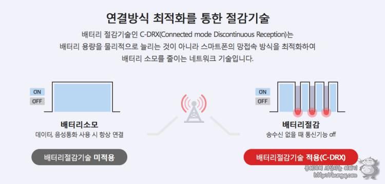 c-drx,cdrx, kt, 케이티, 배터리, 절감, 절약, 기술, 기능, 아이폰x, 통화