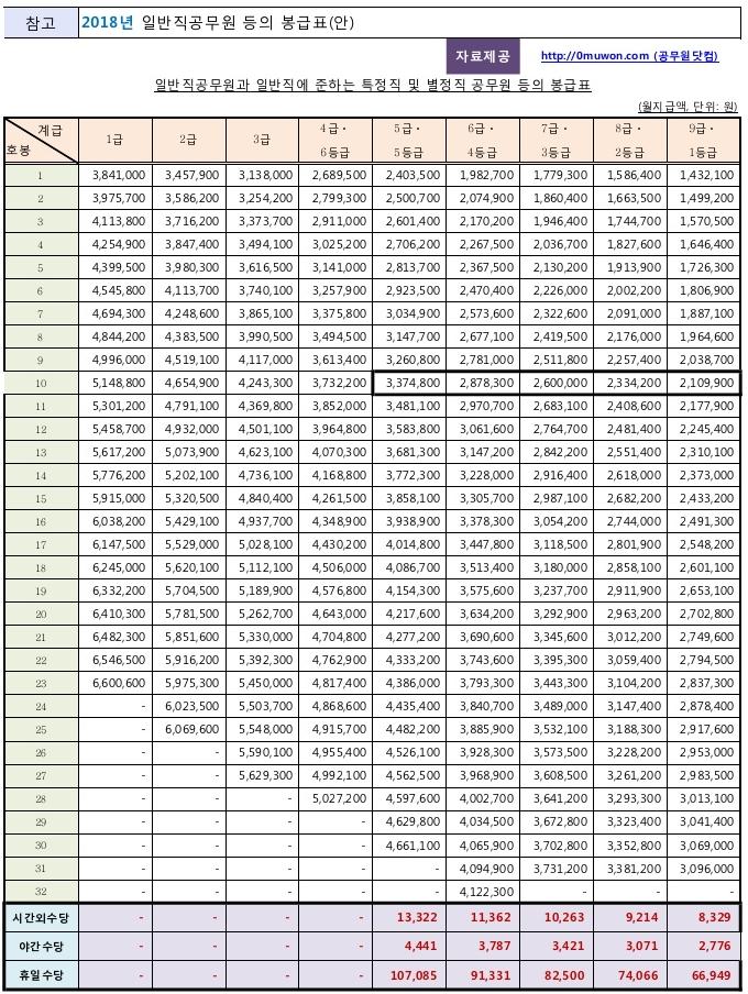 2018 일반직공무원 봉급표(안)
