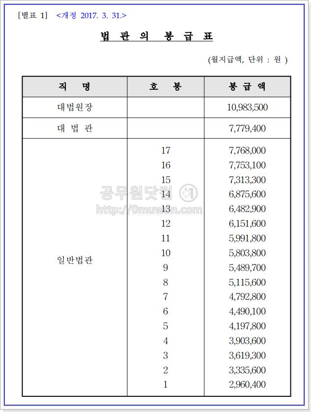 법관의 봉급표(월급표)