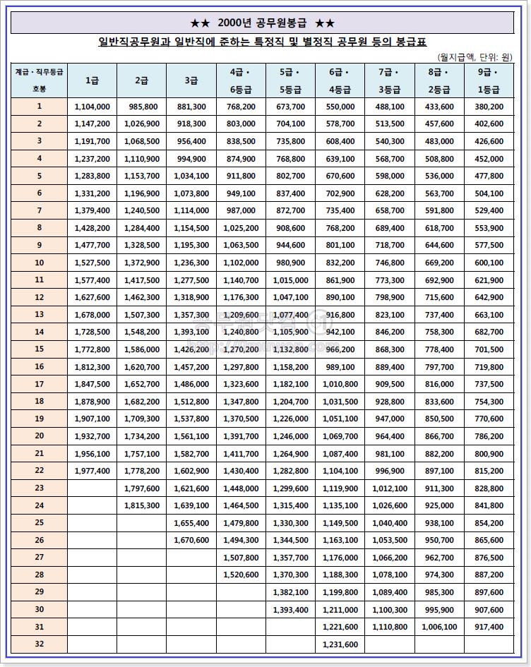 2000 공무원 봉급표