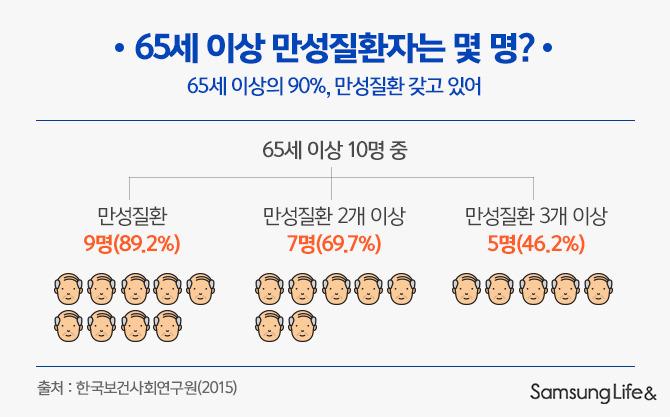 65세 이상 만성질환자는 몇 명