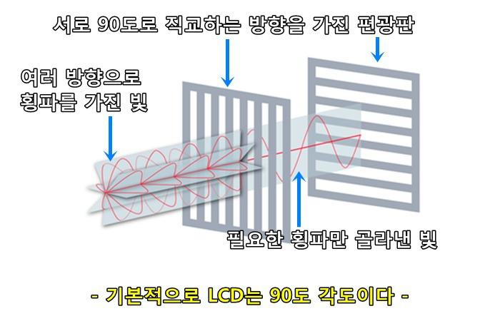 사진: 지금까지의 빛의 횡파와 편광판의 원리를 최종설명하는 그림을 인용한다. 기본적으로 LCD는 수평, 수직 편광판이 다 설치되어 있다. 즉, 빛을 막아놓고 필요한 빛만 조절해서 내 보내준다. [편광을 통해 영상을 보는 원리]