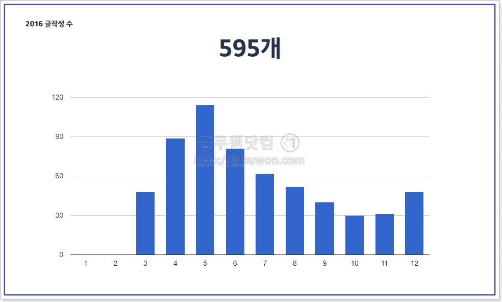 2016년 월별 글작성 수