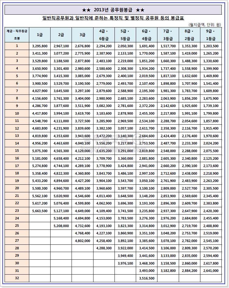 2013 공무원 봉급표